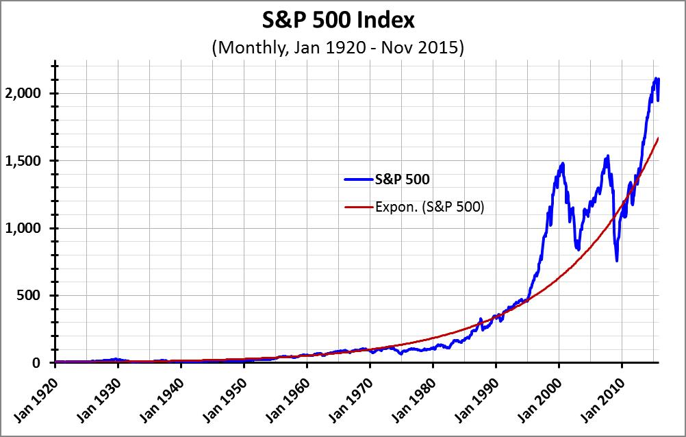 Graph #1 -- S&P 500 linear