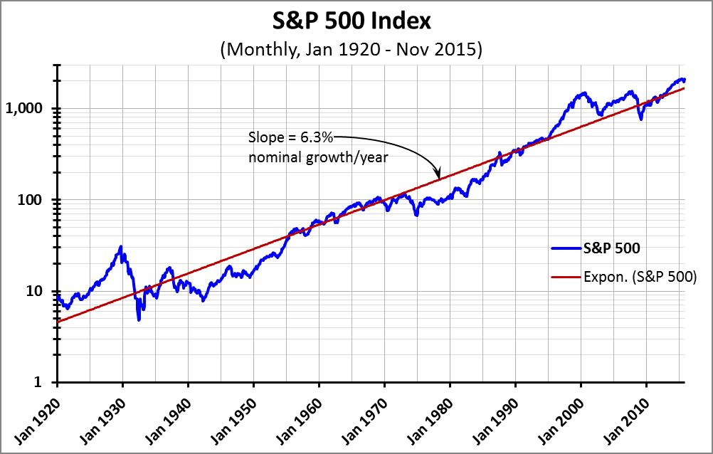 Graph #2 -- S&P 500 exponential