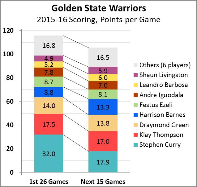 Warriors scoring -- Stacked Bar #3