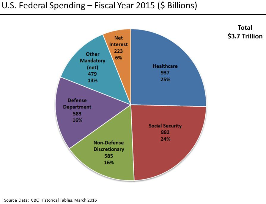 federal budget pie chart: Painting with numbers by randall bolten