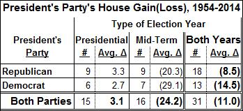 President's Party in U.S. House Elections, 1954-2014